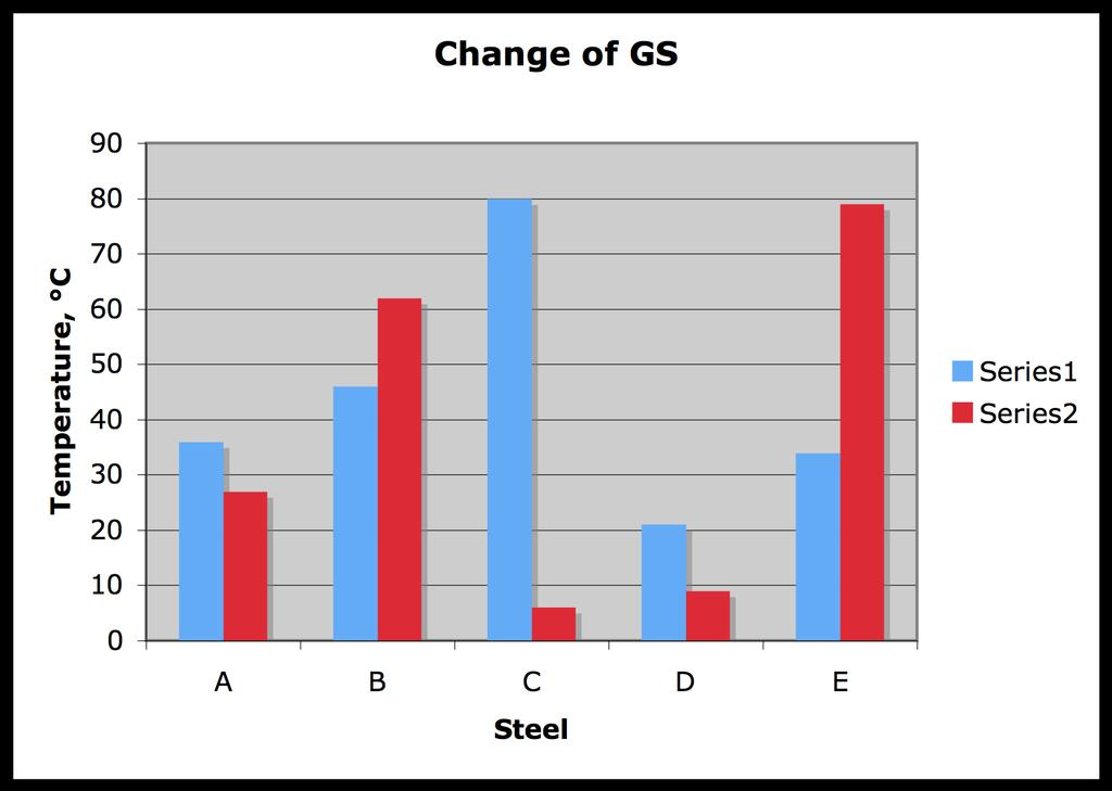15 Effect of the change of GS on the change in A 3 S1: GS 20-100 um S2: GS 100-1000 um Mintz et al.