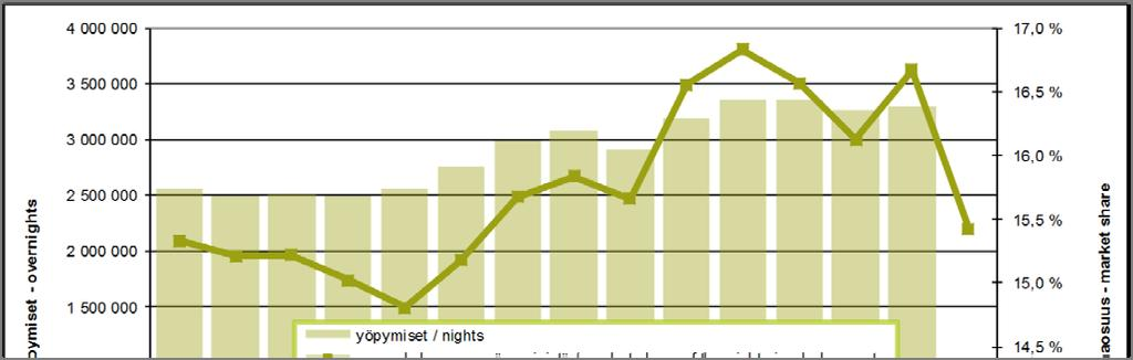 Total bednights in Helsinki and market share of the bednights in whole country yöpymiset osuus koko maan yöpymisistä muutos abs.