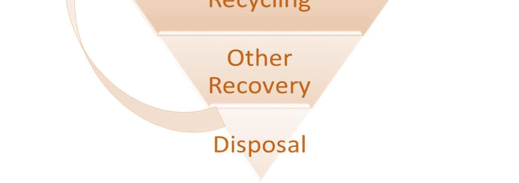 Waste hierarchy on