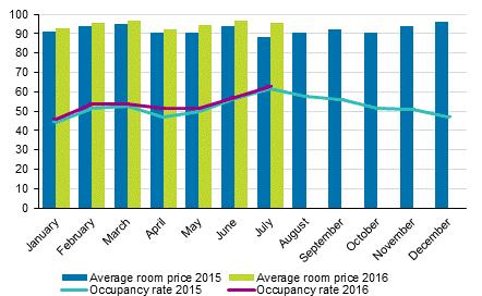 Hotel room occupancy rate and the monthly average price Total number of nights spent at all accommodation establishments grew by per cent in January to July Between January and July 201, the number