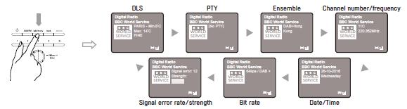 Signal error rate/strength Bit rate Date/Time Finnish DLS PTY
