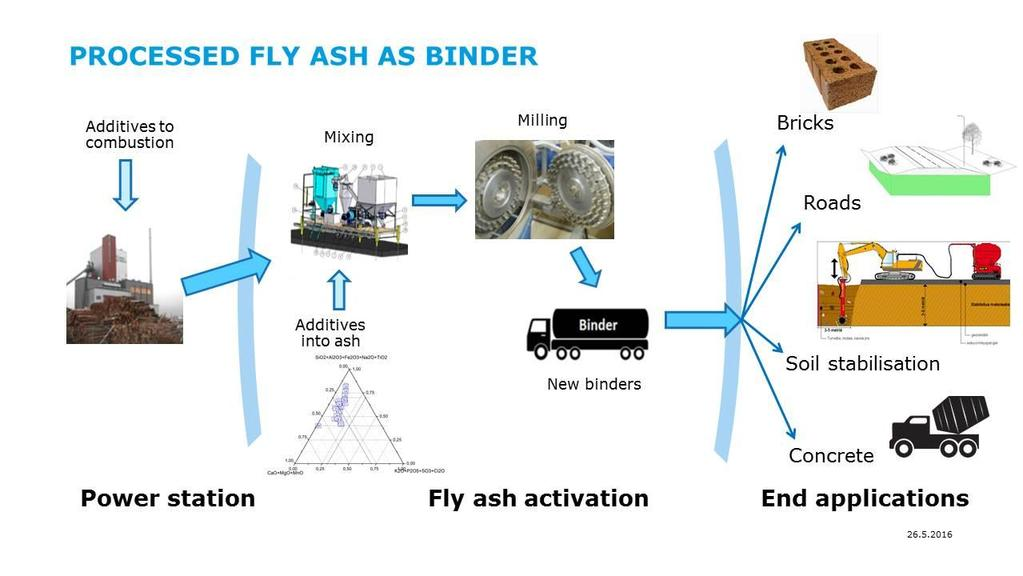Fly ash is reactive raw material that needs