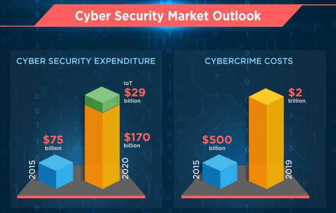 Global cybersecurity market by 2020 Source: https://www.