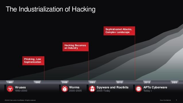 Attackers know-how and competence is growing Hacking becomes a highly profitable