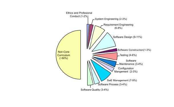 Core Body of Knowledge Areas Graduate Software Engineering 2009 (GSwE2009) Curriculum Guidelines for Graduate