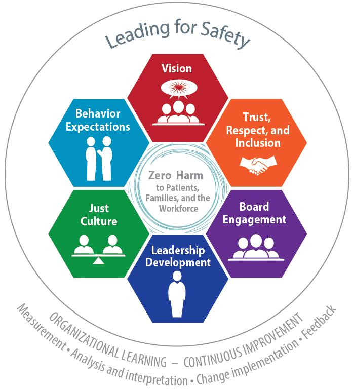 Leading a Culture of Safety: A Blueprint for Success Establish a Compelling Vision for Safety Value Trust, Respect, and Inclusion Select, Develop, and Engage Your Board Prioritize Safety in Selection