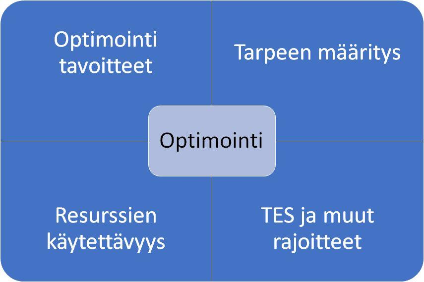 Mitä optimointi on?