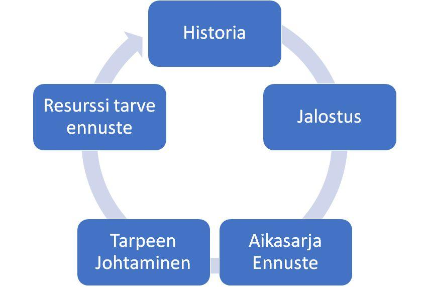 Ennustamisen mahdollisuudet Prediction is very difficult, especially about the future.