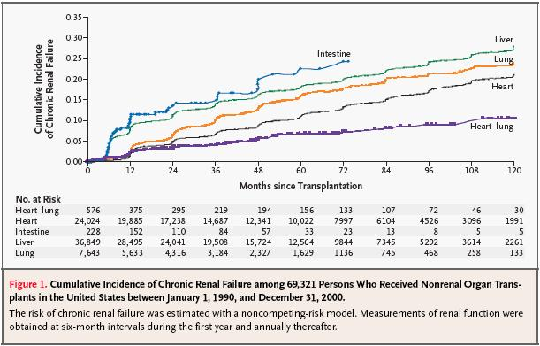 Chronic Renal Failure after Transplantation of a Nonrenal Organ Akinlolu OO et al. NEJM 2003;349:931 Sydän 1v: 2%, 3v: 6.8%, 5v: 10.9% Keuhko 1v:2.