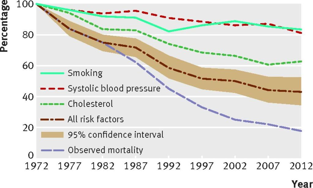 Fig 2 Predicted and observed reduction (%) in coronary heart disease mortality in men aged 35-64 years,