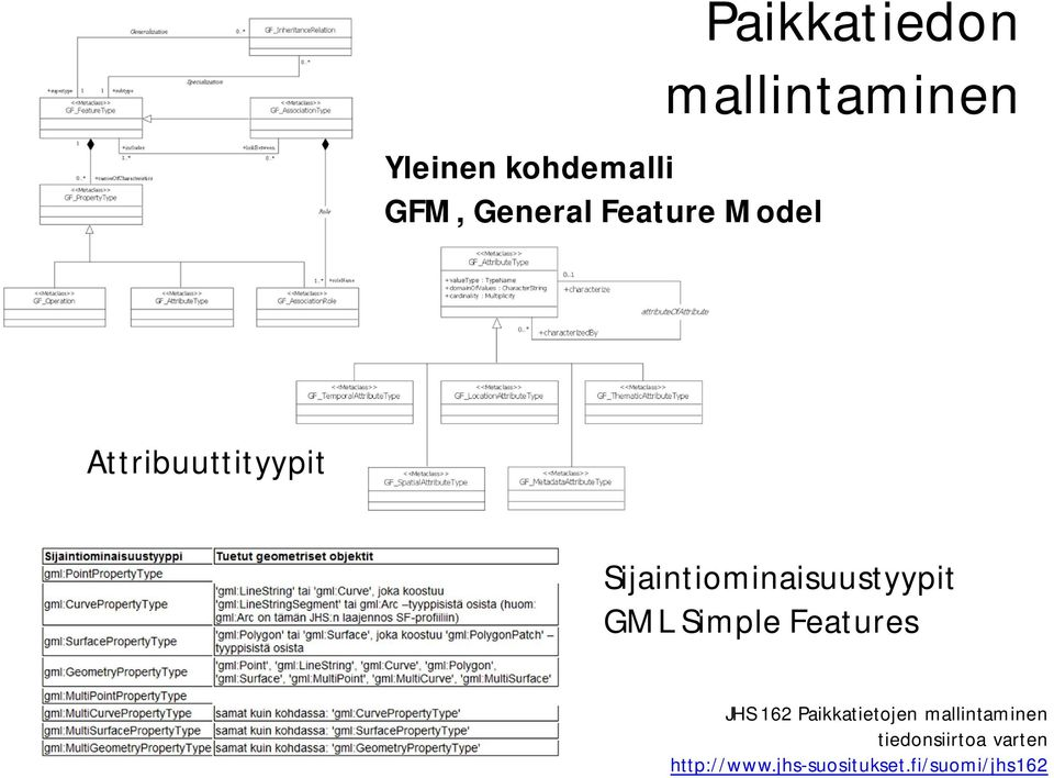 GML Simple Features JHS 162 Paikkatietojen mallintaminen