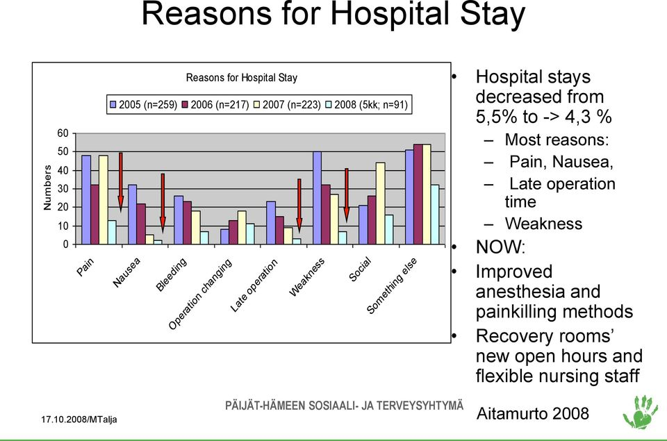 Hospital stays decreased from 5,5% to -> 4,3 % Most reasons: Pain, Nausea, Late operation time Weakness