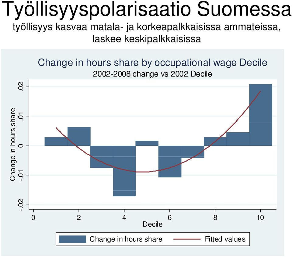 share by occupational wage Decile 2002-2008 change vs 2002 Decile Change