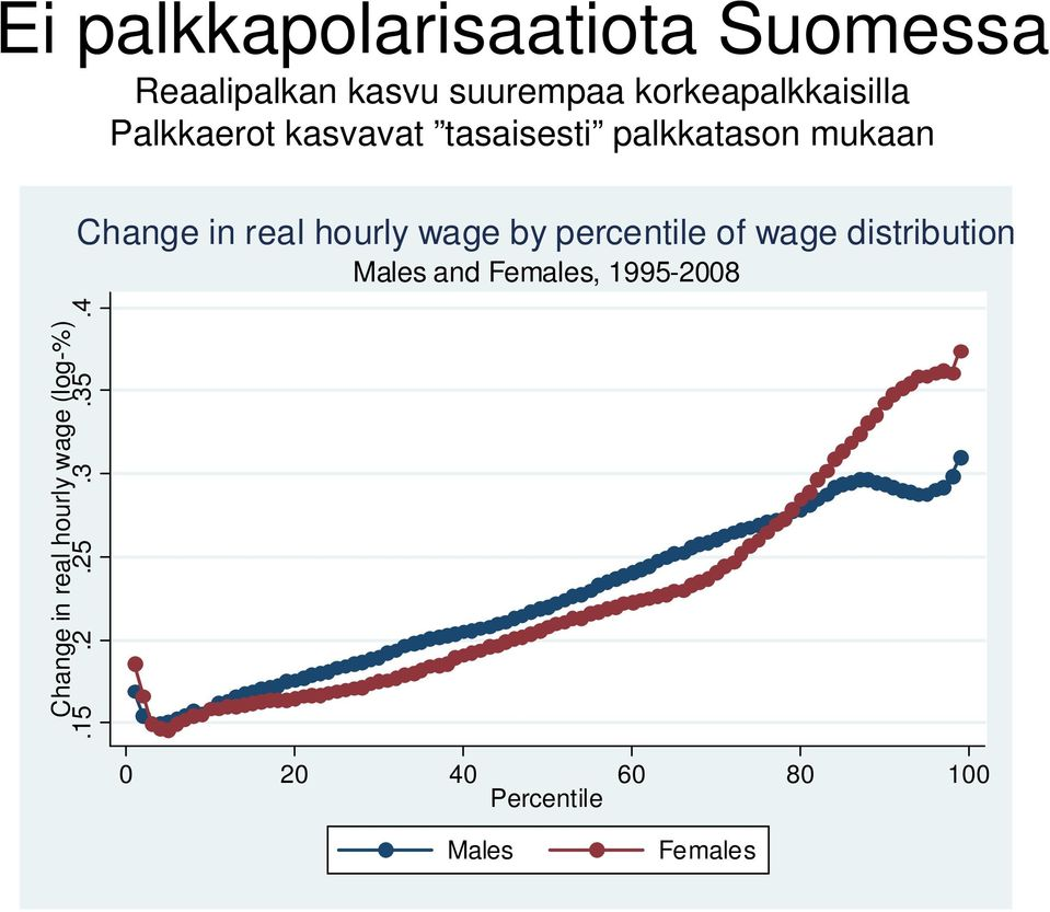 real hourly wage by percentile of wage distribution Males and Females,
