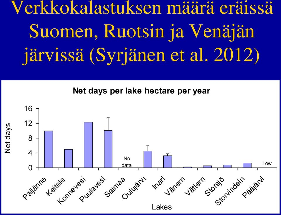 2012) 16 12 Net days per lake hectare per year 8 4 0 No data Low